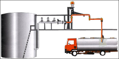 Loading Arms, Unloading Arm Systems, Manufacturer, Supplier, India